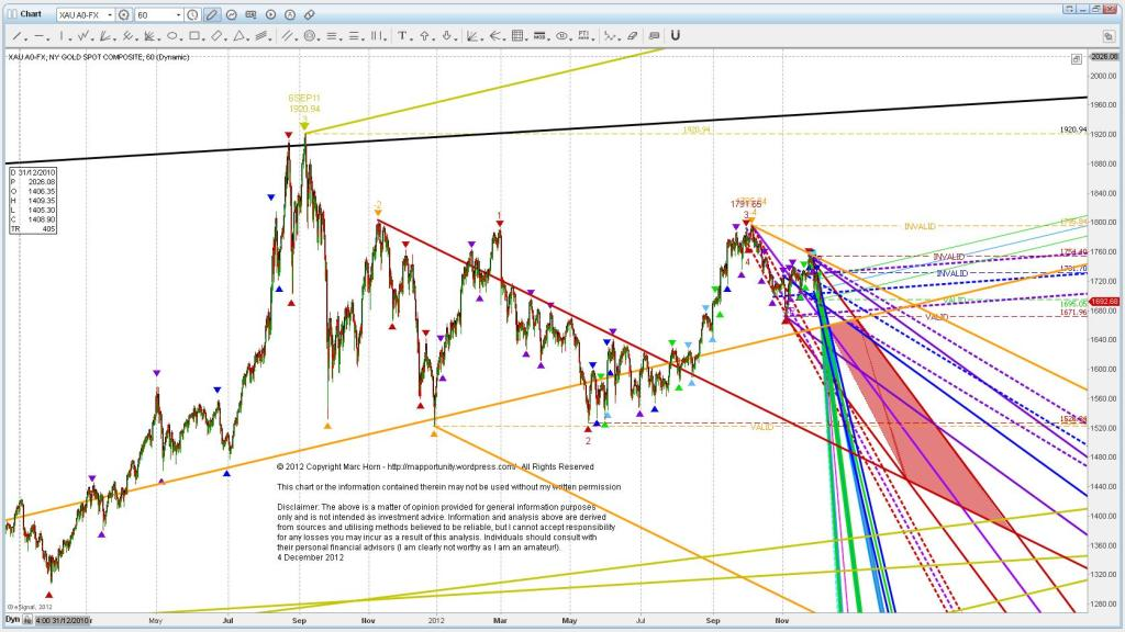 Found it Weekly channel Big picture